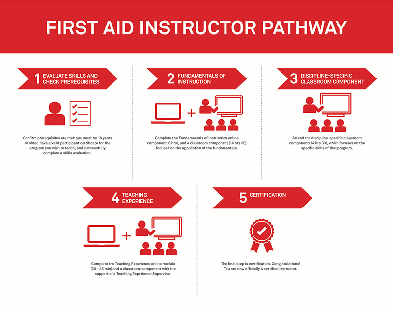 First Aid Instructor Pathway